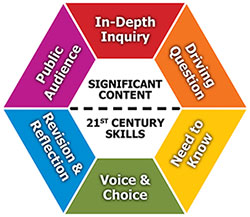 project based learning wheel with the six steps